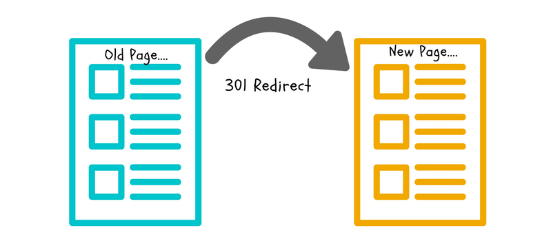 htaccess 301 redirect generator