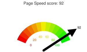 Google PageSpeed Insights Checker