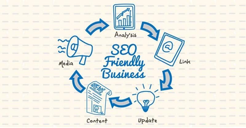 SEO-friendly Website