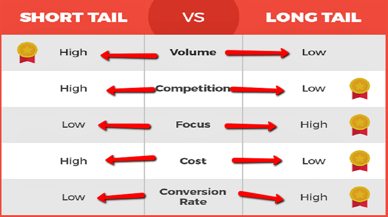 Long Tail vs. Short Tail Keywords