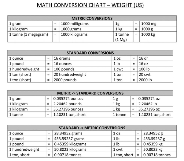 Weight Converter Calculator